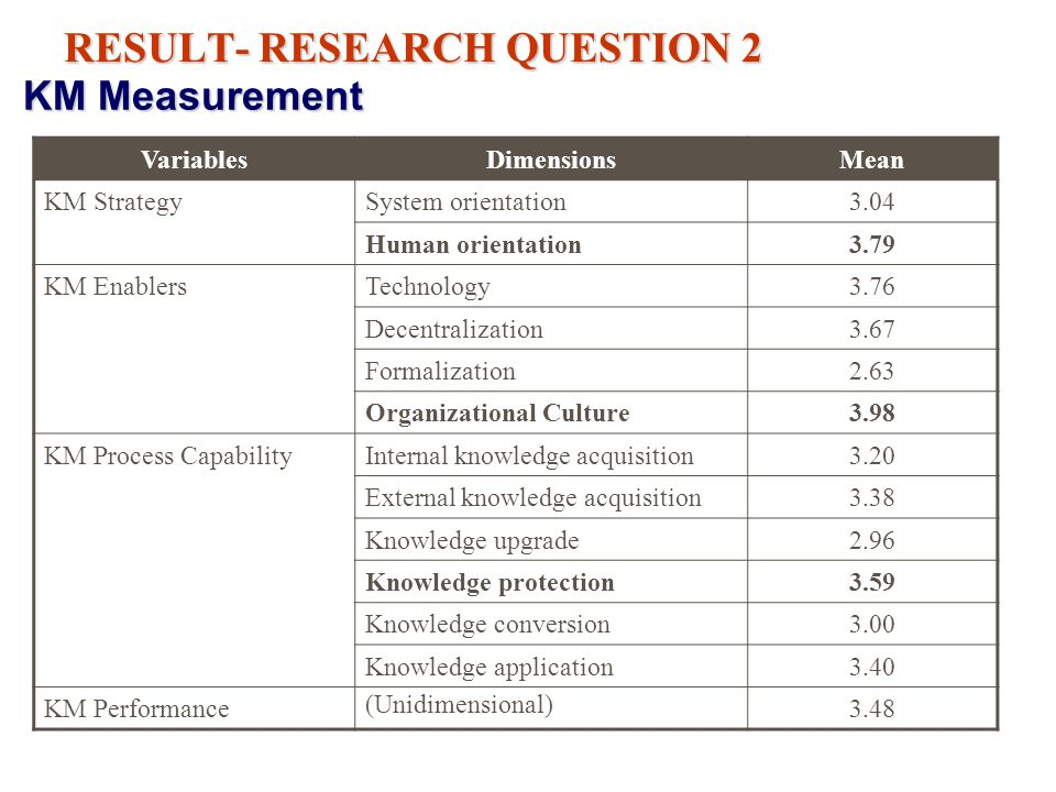 RESULT- RESEARCH QUESTION 2 KM Measurement VariablesDimensionsMean KM StrategySystem orientation3.04 Human orientation3.79 KM EnablersTechnology3.76 Decentralization3.67 Formalization2.63 Organizational Culture3.98 KM Process CapabilityInternal knowledge acquisition3.20 External knowledge acquisition3.38 Knowledge upgrade2.96 Knowledge protection3.59 Knowledge conversion3.00 Knowledge application3.40 KM Performance (Unidimensional) 3.48