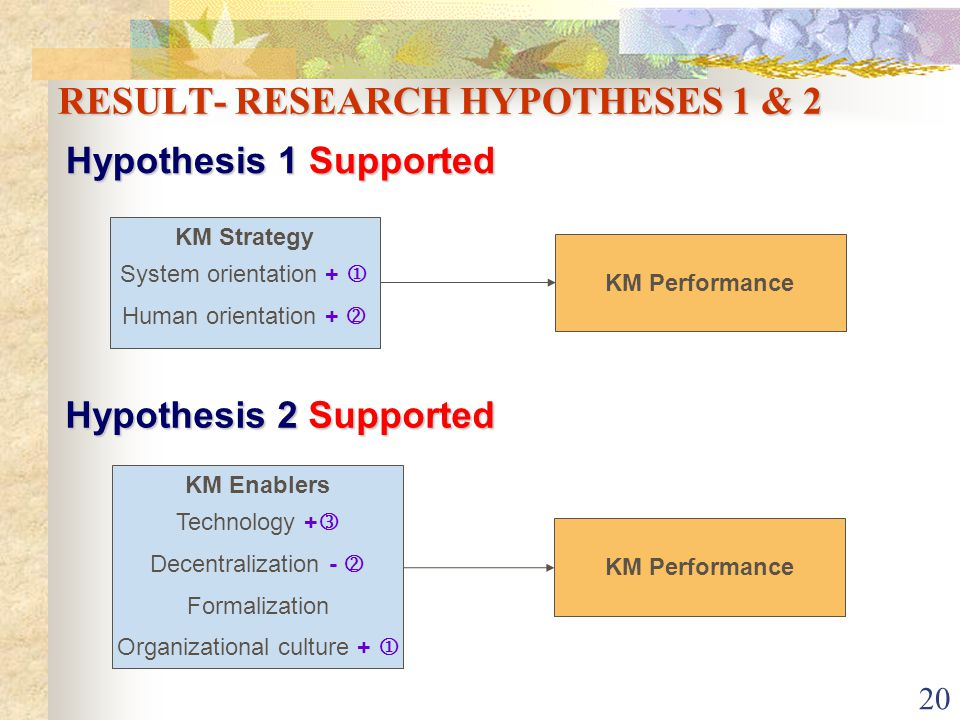 20 RESULT- RESEARCH HYPOTHESES 1 & 2 Hypothesis 1 Supported KM Strategy System orientation + Human orientation + KM Performance Hypothesis 2 Supported KM Enablers Technology + Decentralization - Formalization Organizational culture + KM Performance