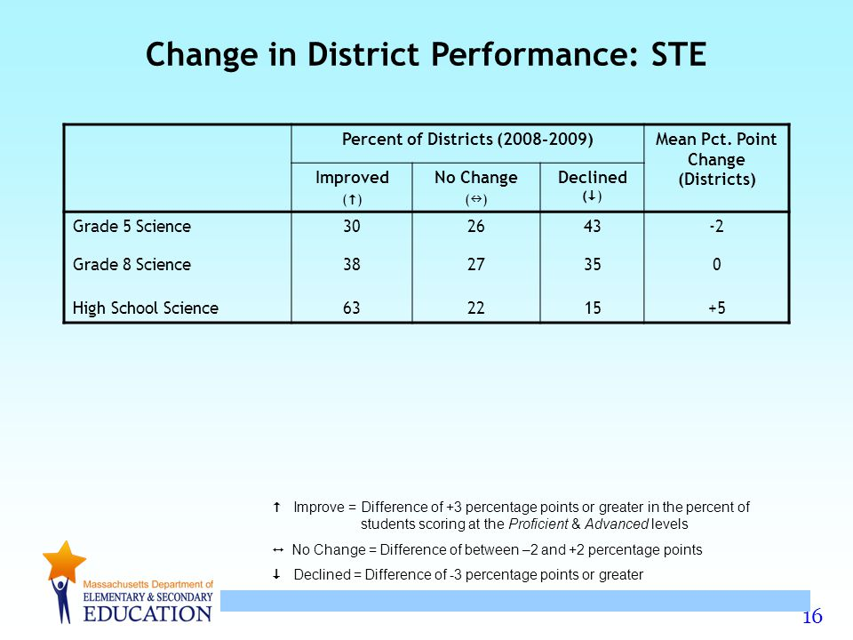 16 Improve = Difference of +3 percentage points or greater in the percent of students scoring at the Proficient & Advanced levels No Change = Difference of between –2 and +2 percentage points Declined = Difference of -3 percentage points or greater Percent of Districts (2008-2009)Mean Pct.