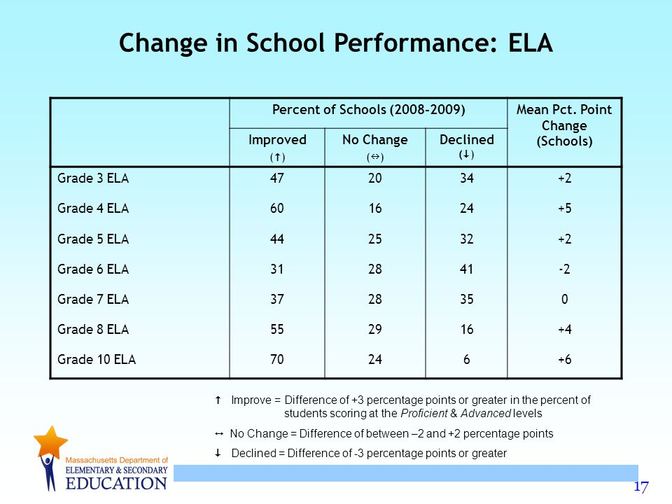 17 Improve = Difference of +3 percentage points or greater in the percent of students scoring at the Proficient & Advanced levels No Change = Difference of between –2 and +2 percentage points Declined = Difference of -3 percentage points or greater Percent of Schools (2008-2009)Mean Pct.