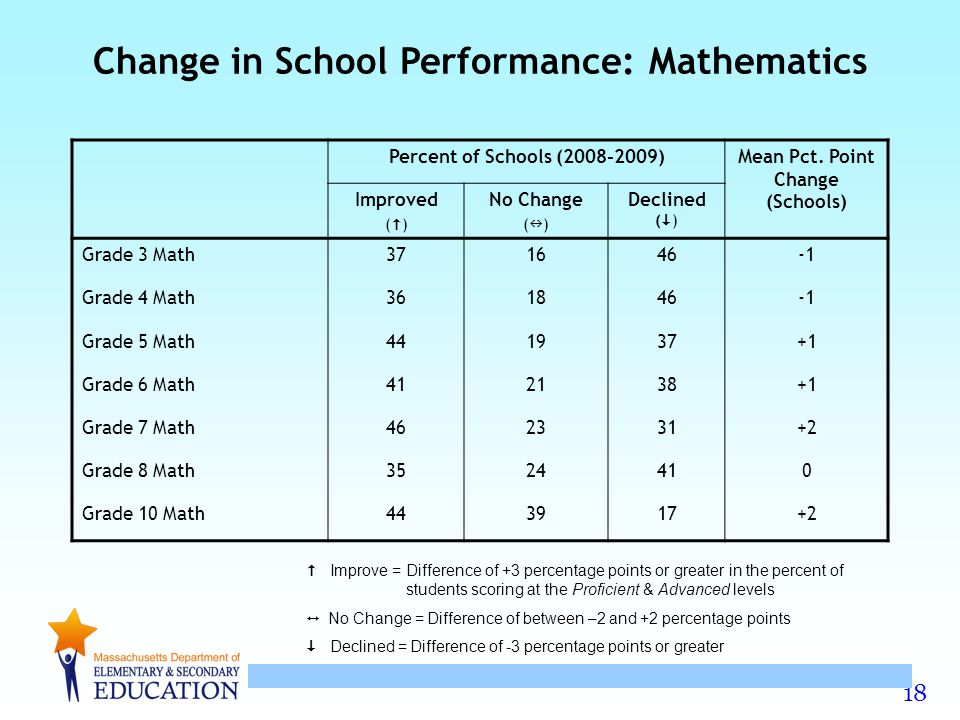 18 Improve = Difference of +3 percentage points or greater in the percent of students scoring at the Proficient & Advanced levels No Change = Difference of between –2 and +2 percentage points Declined = Difference of -3 percentage points or greater Percent of Schools (2008-2009)Mean Pct.