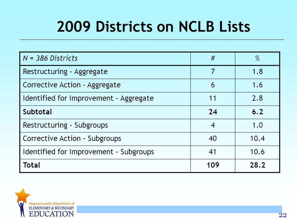 22 N = 386 Districts#% Restructuring – Aggregate71.8 Corrective Action – Aggregate61.6 Identified for Improvement – Aggregate112.8 Subtotal246.2 Restructuring – Subgroups41.0 Corrective Action – Subgroups4010.4 Identified for Improvement – Subgroups4110.6 Total10928.2 2009 Districts on NCLB Lists