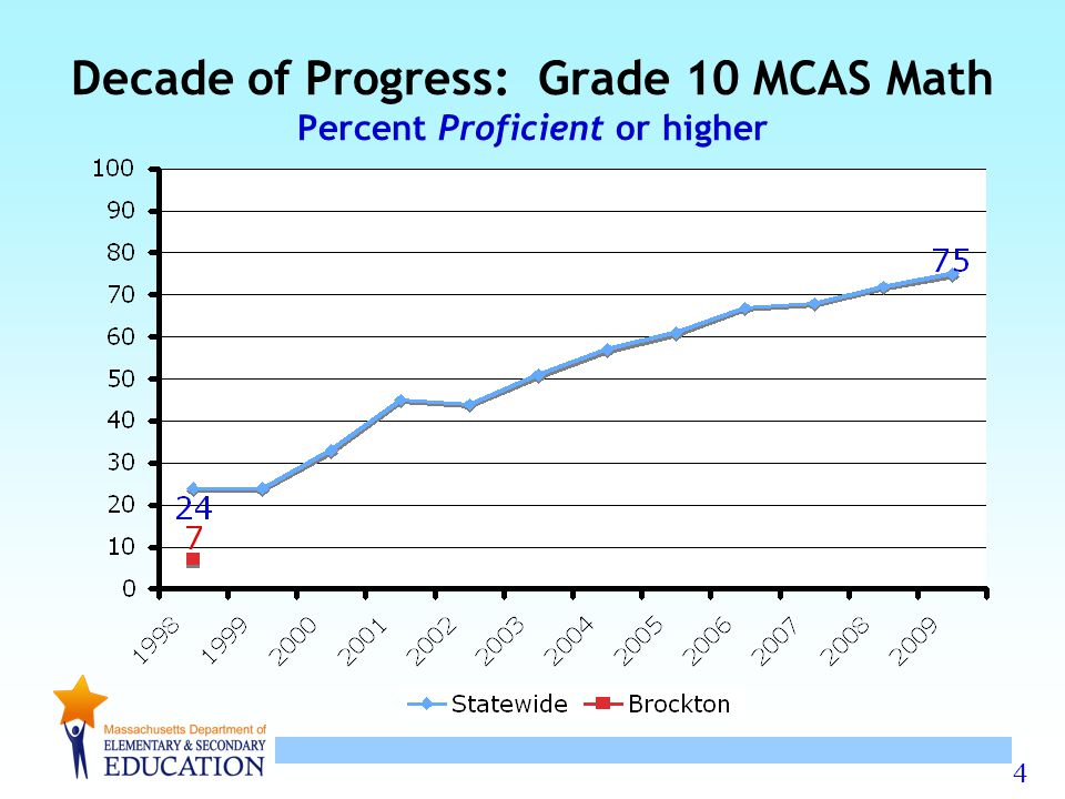 15 Improve = Difference of +3 percentage points or greater in the percent of students scoring at the Proficient & Advanced levels No Change = Difference of between –2 and +2 percentage points Declined = Difference of -3 percentage points or greater Percent of Districts (2008-2009)Mean Pct.