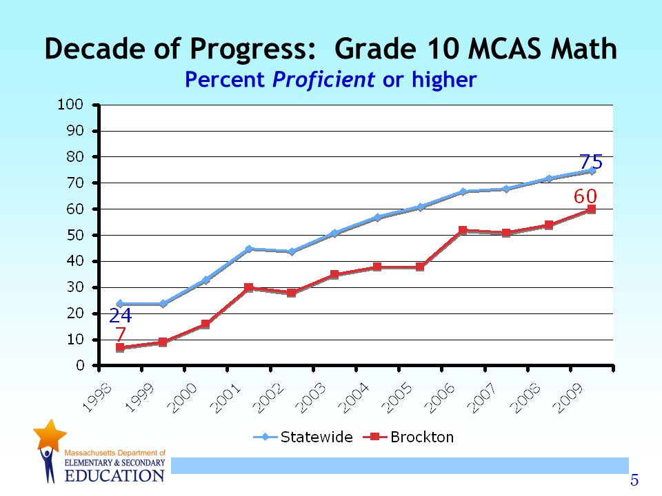 6 Decade of Progress: Grade 10 MCAS ELA Percent Proficient or higher