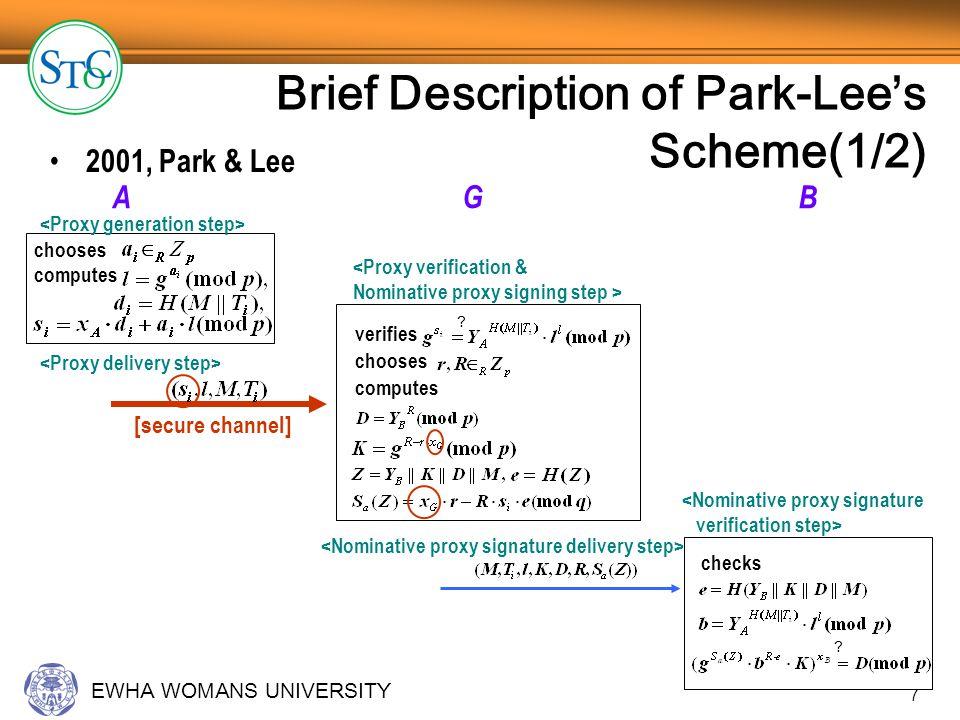 EWHA WOMANS UNIVERSITY 7 Brief Description of Park-Lee s Scheme(1/2) 2001, Park & Lee A G B chooses computes verifies .