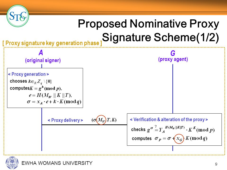EWHA WOMANS UNIVERSITY 10 Proposed Nominative Proxy Signature Scheme(2/2) B (verifier) G (proxy agent) chooses computes [ Nominative proxy signature generation phase ] [ Nominative proxy signature verification phase ] .