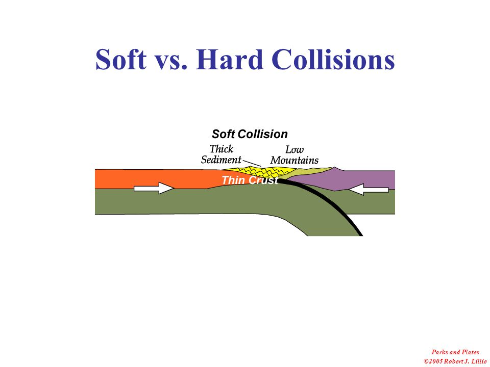 Soft vs. Hard Collisions Parks and Plates ©2005 Robert J. Lillie