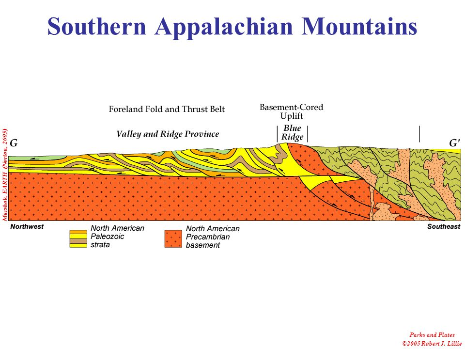 Marshak, EARTH (Norton, 2005) Southern Appalachian Mountains Parks and Plates ©2005 Robert J.