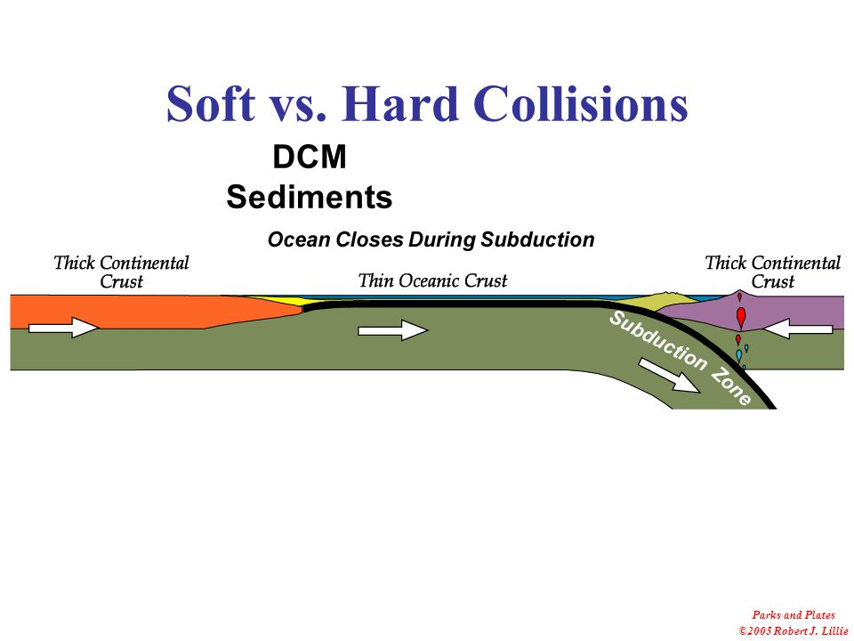Soft vs. Hard Collisions Parks and Plates ©2005 Robert J. Lillie Accretionary Wedge
