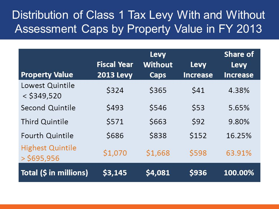 Distribution of Class 1 Tax Levy With and Without Assessment Caps by Property Value in FY 2013 Property Value Fiscal Year 2013 Levy Levy Without Caps Levy Increase Share of Levy Increase Lowest Quintile < $349,520 $324$365$414.38% Second Quintile$493$546$535.65% Third Quintile$571$663$929.80% Fourth Quintile$686$838$ % Highest Quintile > $695,956 $1,070$1,668$ % Total ($ in millions)$3,145$4,081$ %