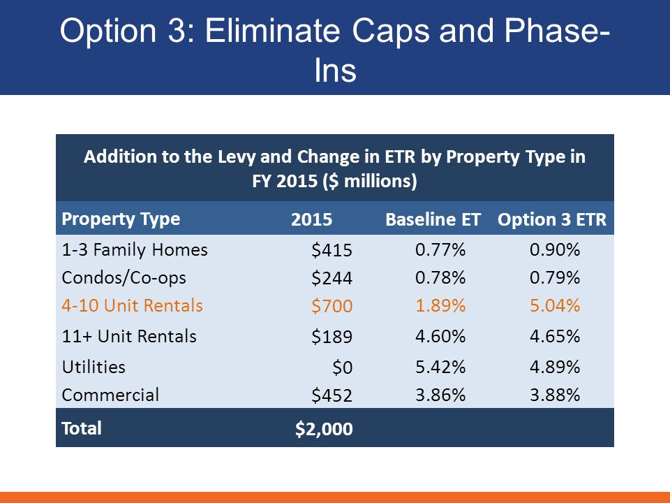 Option 3: Eliminate Caps and Phase- Ins Addition to the Levy and Change in ETR by Property Type in FY 2015 ($ millions) Property Type2015 Baseline ETOption 3 ETR 1-3 Family Homes$ %0.90% Condos/Co-ops$ %0.79% 4-10 Unit Rentals$ %5.04% 11+ Unit Rentals$ %4.65% Utilities$05.42%4.89% Commercial$ %3.88% Total$2,000