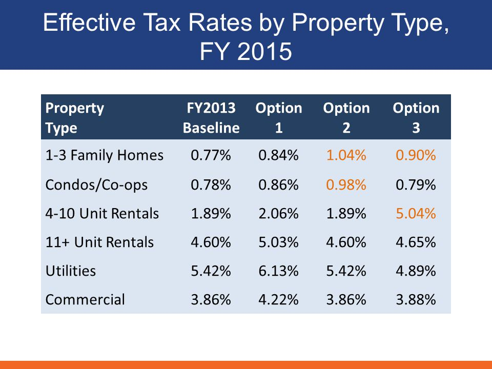 Effective Tax Rates by Property Type, FY 2015 Property Type FY2013 Baseline Option 1 Option 2 Option Family Homes0.77%0.84%1.04%0.90% Condos/Co-ops0.78%0.86%0.98%0.79% 4-10 Unit Rentals1.89%2.06%1.89%5.04% 11+ Unit Rentals4.60%5.03%4.60%4.65% Utilities5.42%6.13%5.42%4.89% Commercial3.86%4.22%3.86%3.88%