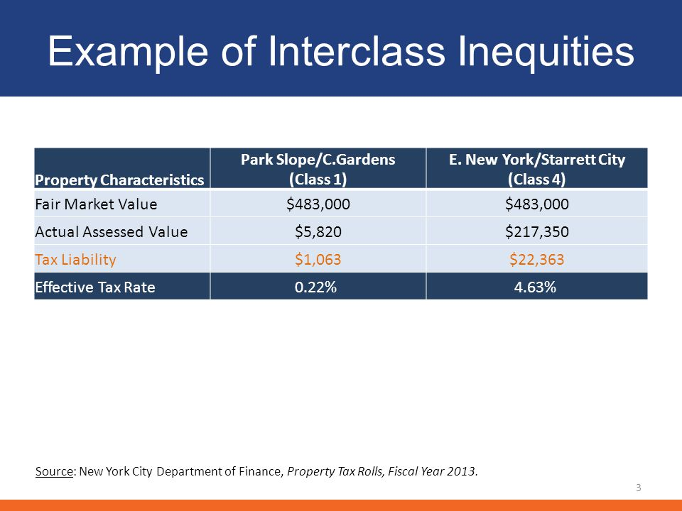 Example of Intraclass Inequities Property Characteristics Brownsville (Class 1) Kew Gardens/ Woodhaven (Class 1) Fair Market Value $490,000 Actual Assessed Value $6,592$29,400 Tax Liability $980$4,410 Effective Tax Rate 0.20% 0.90% 4 Source: New York City Department of Finance, Property Tax Rolls, Fiscal Year 2013.