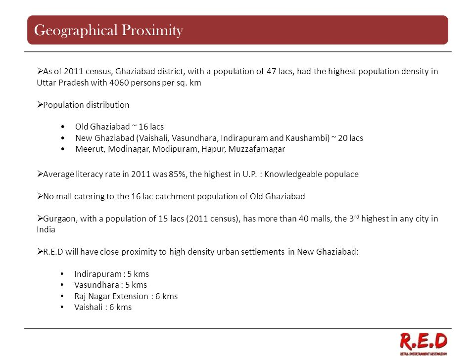 As of 2011 census, Ghaziabad district, with a population of 47 lacs, had the highest population density in Uttar Pradesh with 4060 persons per sq. km