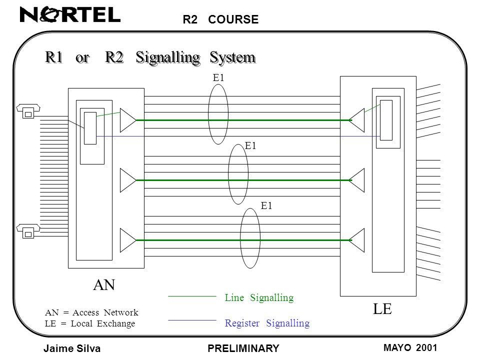 R2 COURSE Jaime Silva MAYO 2001 PRELIMINARY AN LE AN = Access Network LE = Local Exchange E1 R1 or R2 Signalling System Line Signalling Register Signalling