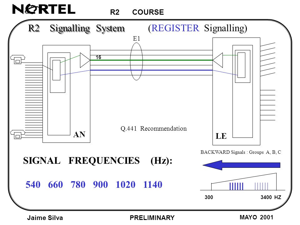 R2 COURSE Jaime Silva MAYO 2001 PRELIMINARY AN LE E1 R2 Signalling System (REGISTER Signalling) HZ BACKWARD Signals : Groups A, B, C SIGNAL FREQUENCIES (Hz): Q.441 Recommendation