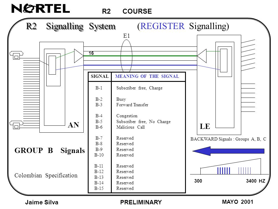 R2 COURSE Jaime Silva MAYO 2001 PRELIMINARY AN LE E1 R2 Signalling System (REGISTER Signalling) HZ BACKWARD Signals : Groups A, B, C SIGNAL MEANING OF THE SIGNAL B-1 Subscriber free, Charge B-2 Busy B-3 Forward Transfer B-4 Congestion B-5 Subscriber free, No Charge B-6 Malicious Call B-7 Reserved B-8 Reserved B-9 Reserved B-10 Reserved B-11 Reserved B-12 Reserved B-13 Reserved B-14 Reserved B-15 Reserved GROUP B Signals Colombian Specification