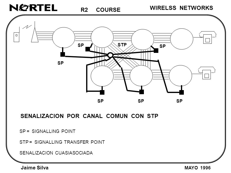R2 COURSE Jaime Silva MAYO 2001 PRELIMINARY PBX (Concentration) AN LE AN = Access Network LE = Local Exchange E1
