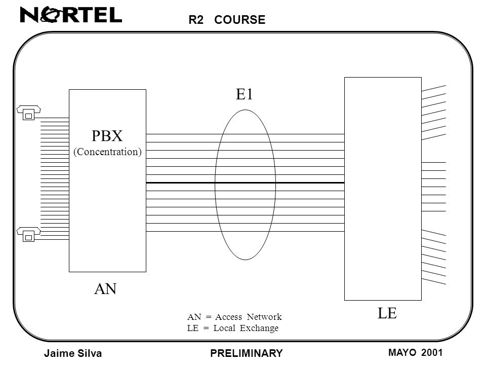 R2 COURSE Jaime Silva MAYO 2001 PRELIMINARY AN LE E1 R2 Signalling System 300 3400 4000 HZ 0 LINE SIGNALLING REGISTER SIGNALLING 3.825 Hz (TONE-ON, TONE-OFF) (Analog Line Signalling)