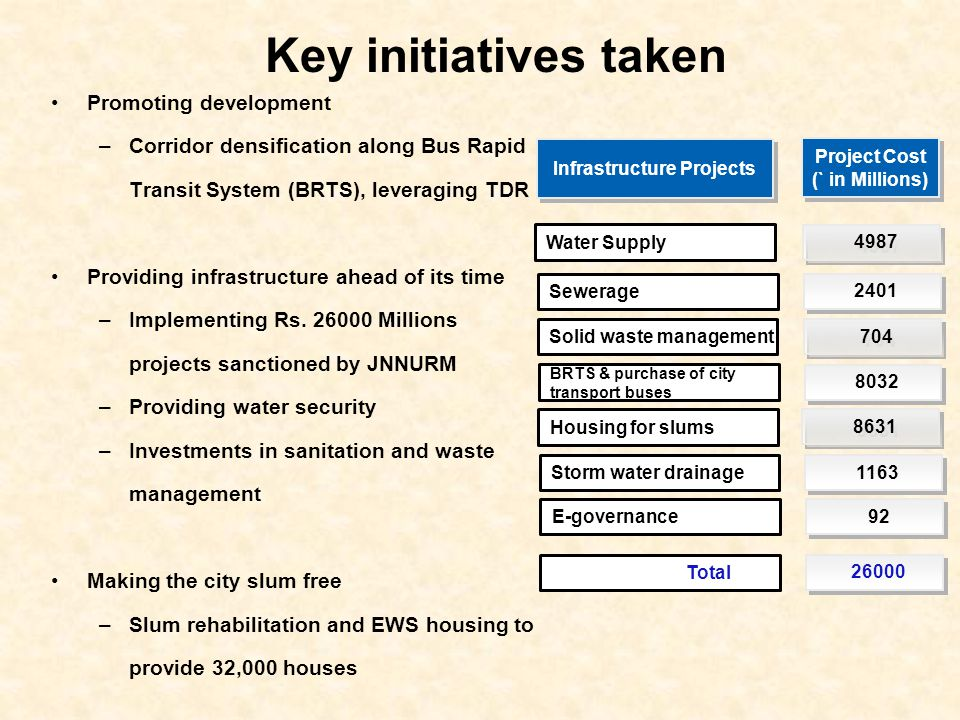 Key initiatives taken Promoting development –Corridor densification along Bus Rapid Transit System (BRTS), leveraging TDR Providing infrastructure ahead of its time –Implementing Rs.