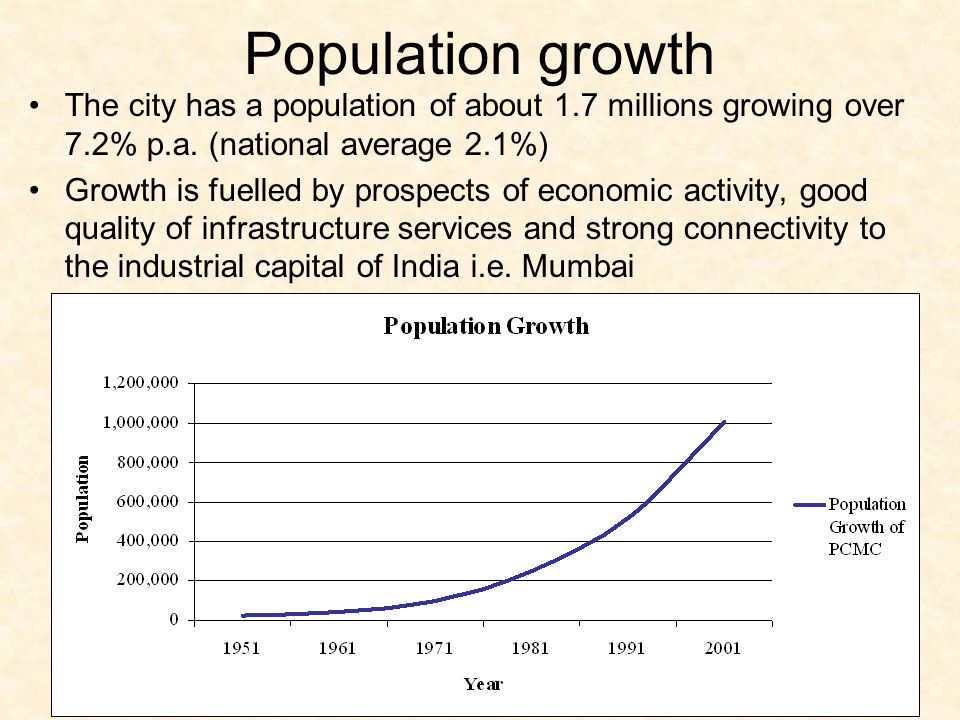 Population growth The city has a population of about 1.7 millions growing over 7.2% p.a. (national average 2.1%) Growth is fuelled by prospects of eco