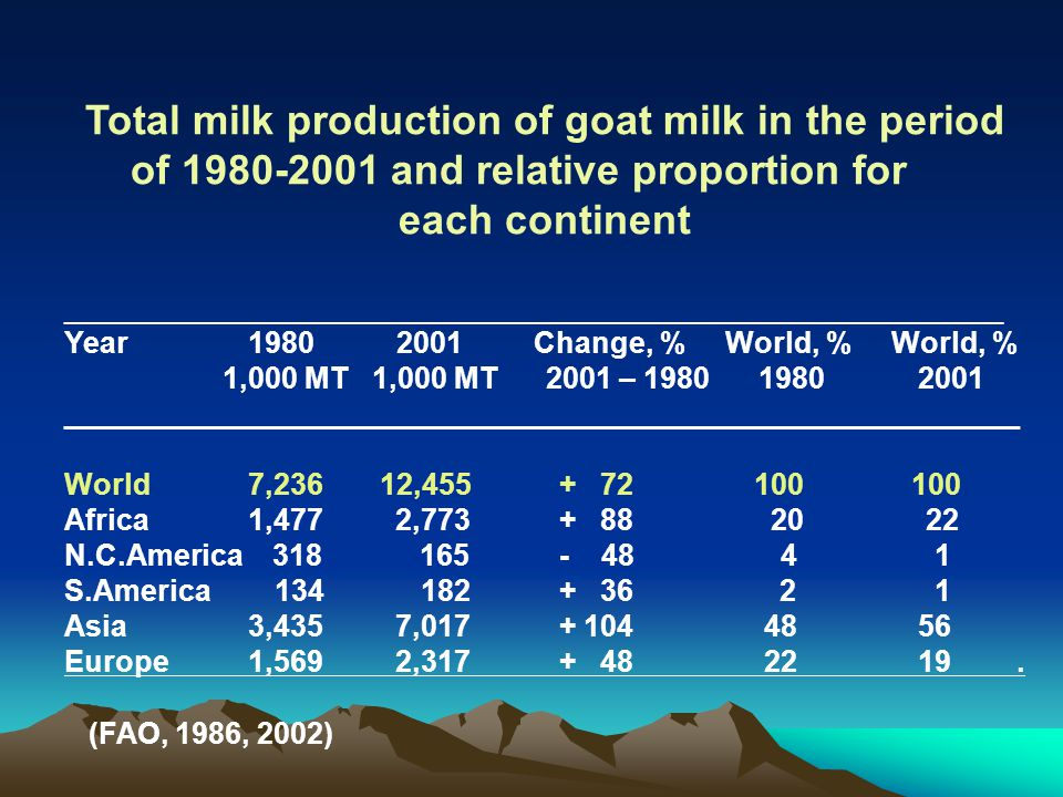 Total milk production of goat milk in the period of 1980-2001 and relative proportion for each continent _____________________________________________