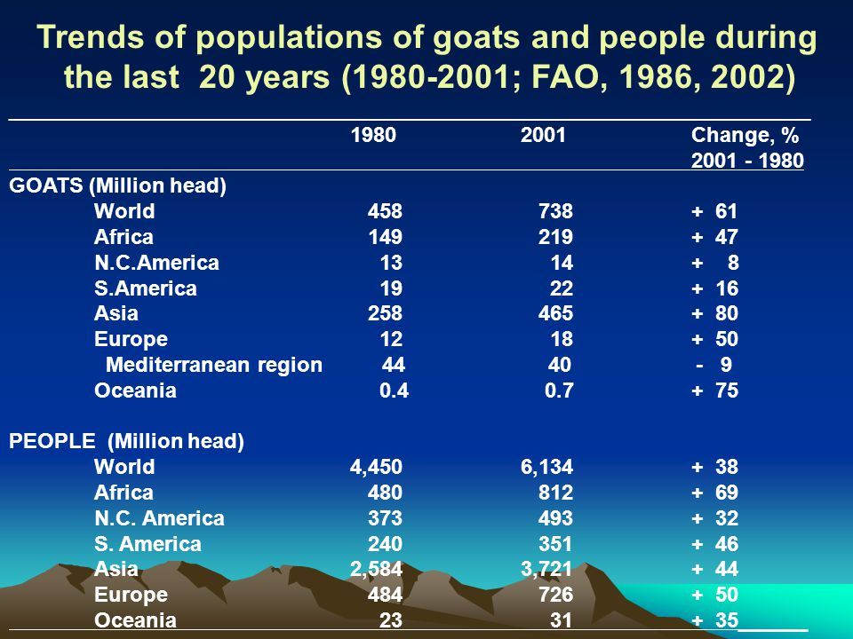 Trends of populations of goats and people during the last 20 years (1980-2001; FAO, 1986, 2002) ______________________________________________________