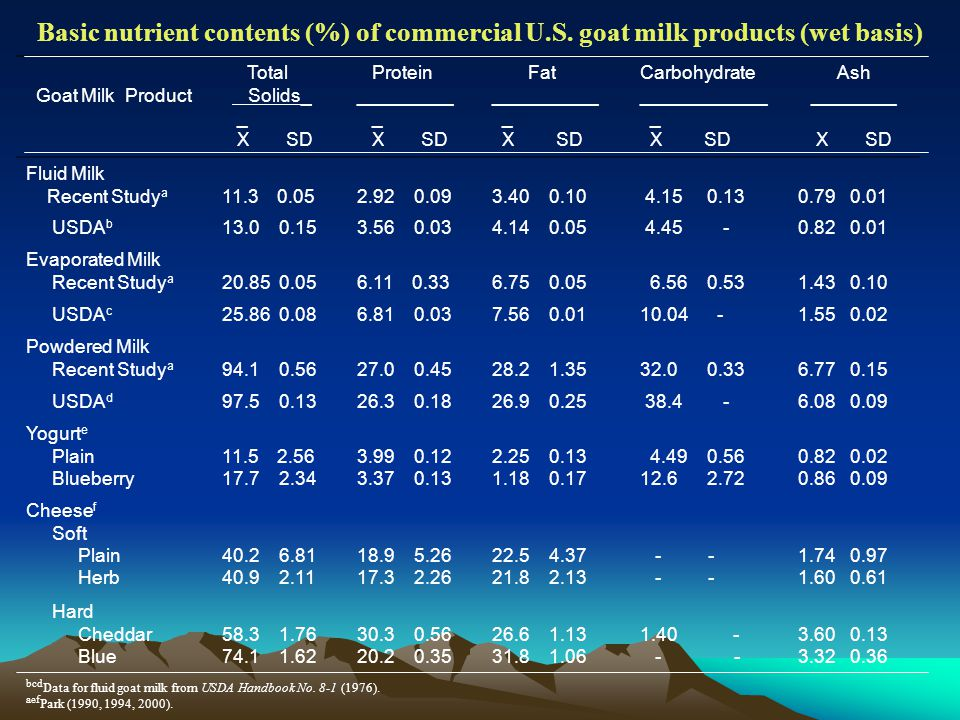 Basic nutrient contents (%) of commercial U.S.
