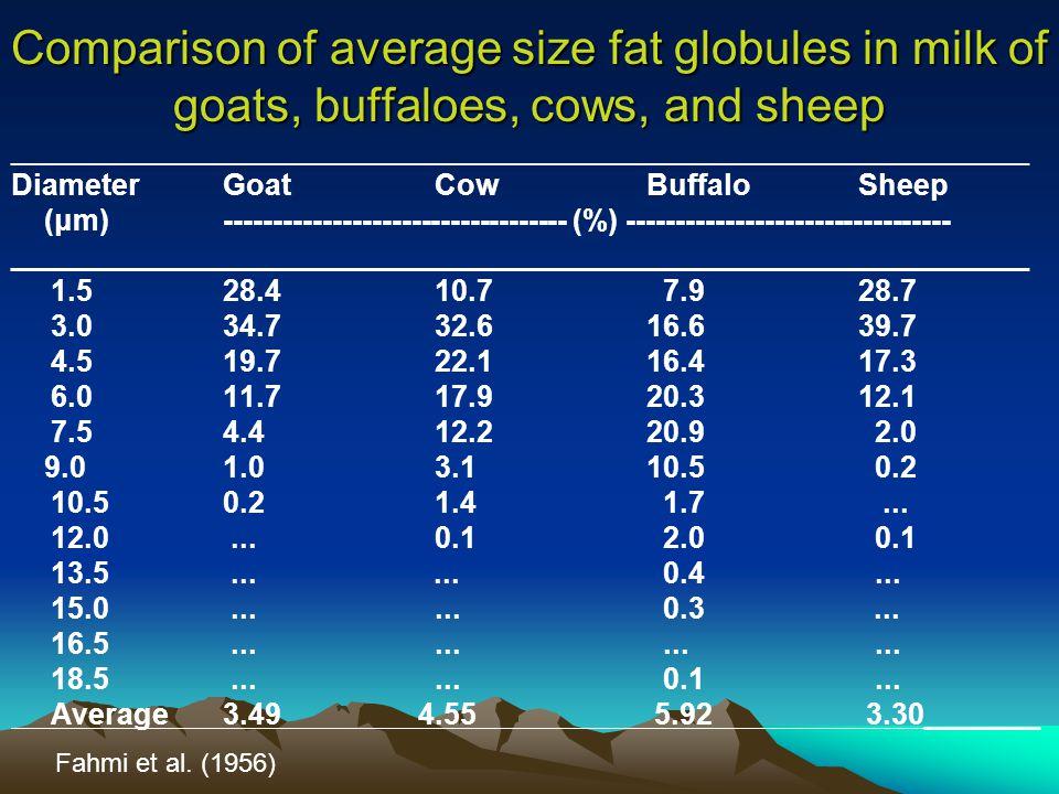 Comparison of average size fat globules in milk of goats, buffaloes, cows, and sheep ______________________________________________________________ DiameterGoatCowBuffaloSheep (μm) ----------------------------------- (%) --------------------------------- ______________________________________________________________ 1.528.410.7 7.928.7 3.034.732.616.639.7 4.519.722.116.417.3 6.011.717.920.312.1 7.5 4.412.220.9 2.0 9.0 1.03.110.5 0.2 10.5 0.2 1.4 1.7...