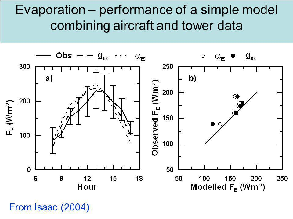 Evaporation – performance of a simple model combining aircraft and tower data From Isaac (2004)