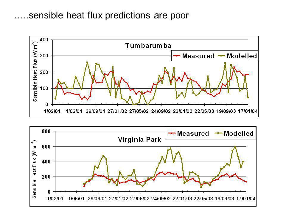 …..sensible heat flux predictions are poor
