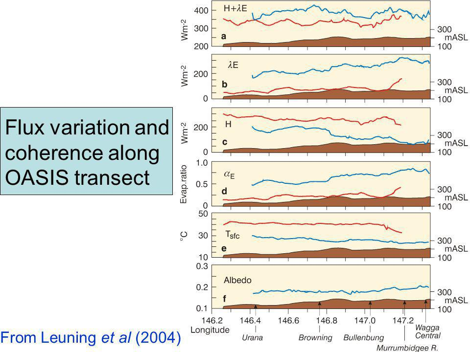 Flux variation and coherence along OASIS transect From Leuning et al (2004)