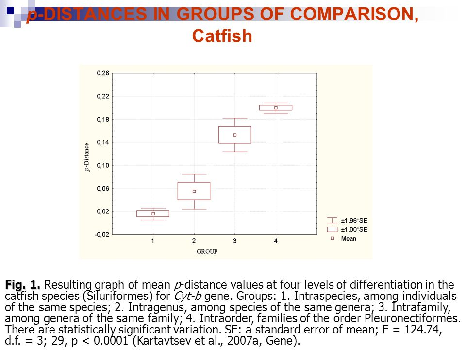 p-DISTANCES IN GROUPS OF COMPARISON, Catfish Fig. 1.