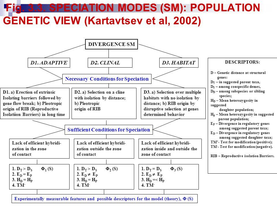 Fig.3.3. SPECIATION MODES (SM): POPULATION GENETIC VIEW (Kartavtsev et al, 2002) DIVERGENCE SM D1.