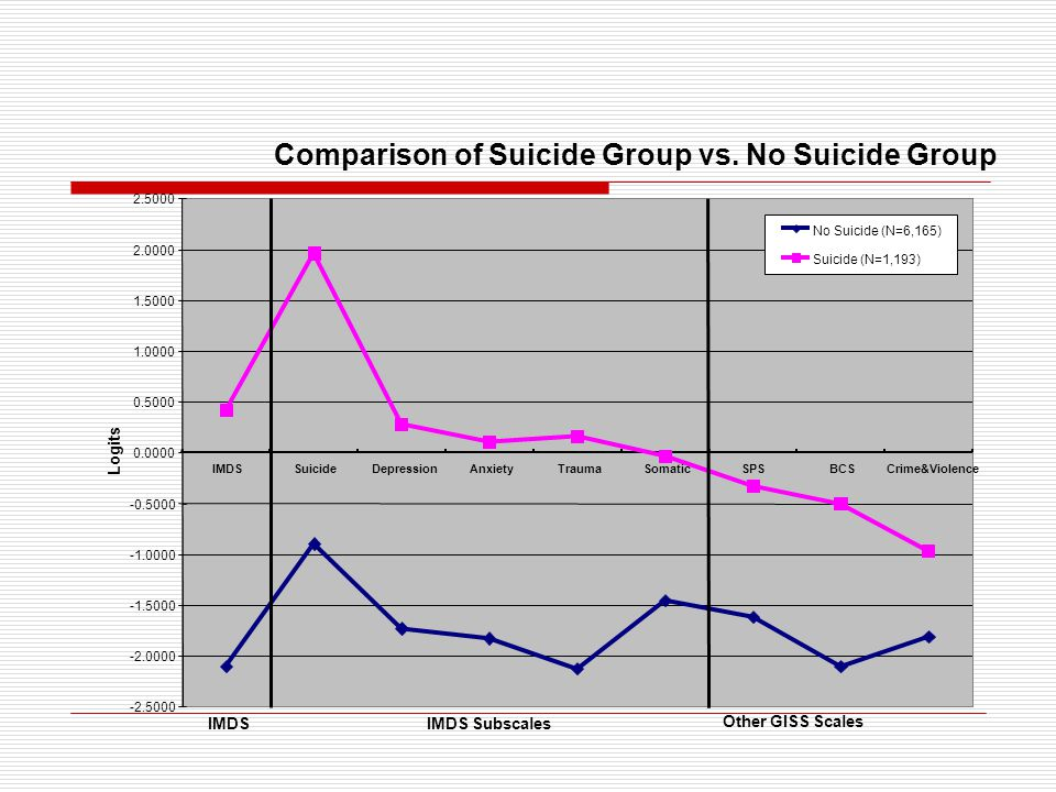 Comparison of Suicide Group vs.