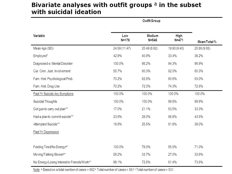 Outfit Group Mean/Total % VariableLow N=176 Medium N=546 High N=471 Mean Age (SD)24.59 (11.47)20.49 (8.92)19.90 (9.40)20.86 (9.65) Employed*42.9%40.9%33.4%38.2% Diagnosed w.