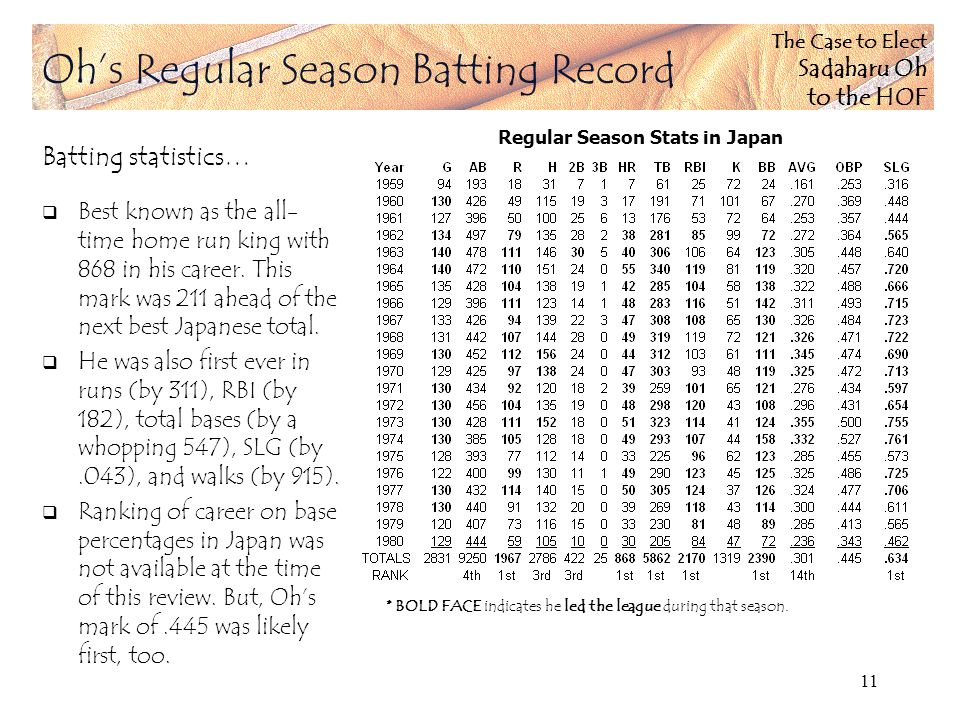 The Case to Elect Sadaharu Oh to the HOF 11 Ohs Regular Season Batting Record Batting statistics… Best known as the all- time home run king with 868 in his career.
