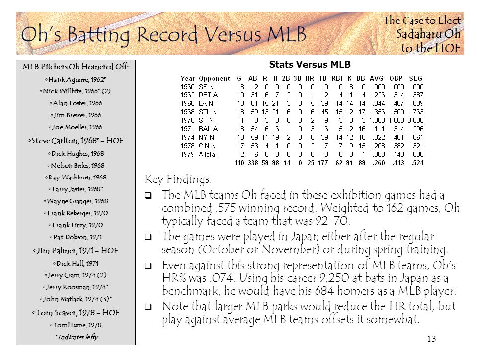 The Case to Elect Sadaharu Oh to the HOF 13 Ohs Batting Record Versus MLB Key Findings: The MLB teams Oh faced in these exhibition games had a combined.575 winning record.