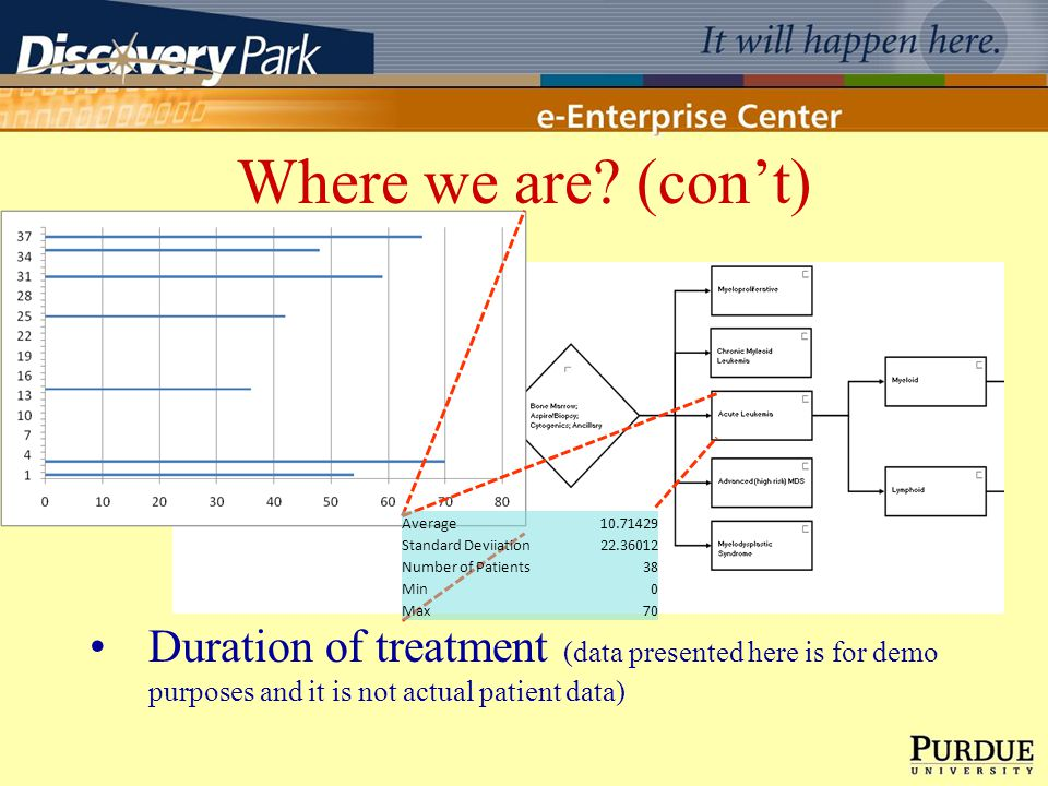 Where we are? (cont) Duration of treatment (data presented here is for demo purposes and it is not actual patient data) Average10.71429 Standard Devii