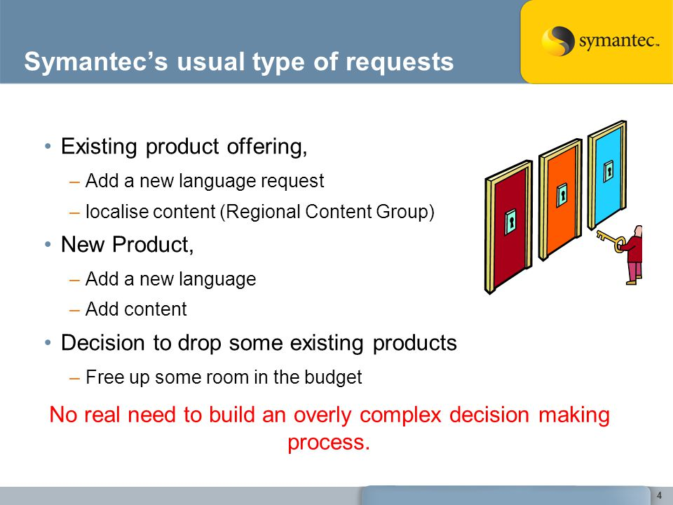 Symantecs usual type of requests Existing product offering, –Add a new language request –localise content (Regional Content Group) New Product, –Add a