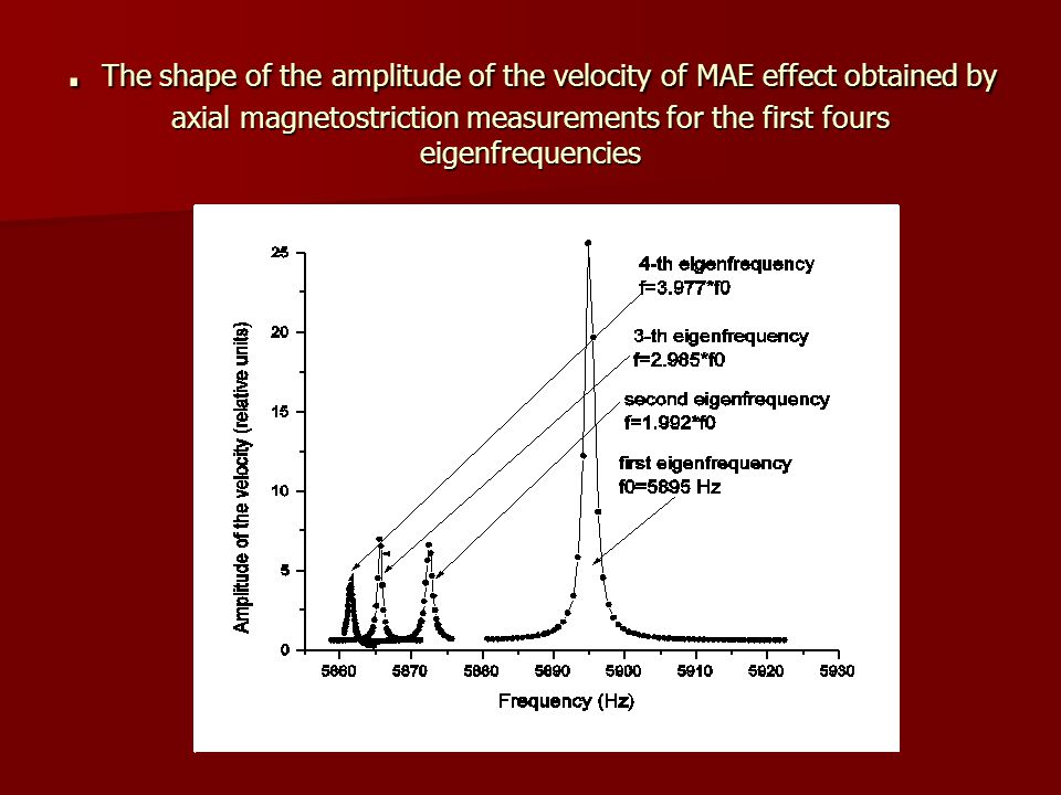 . The shape of the amplitude of the velocity of MAE effect obtained by axial magnetostriction measurements for the first fours eigenfrequencies