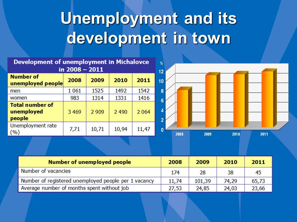 Unemployment and its development in town