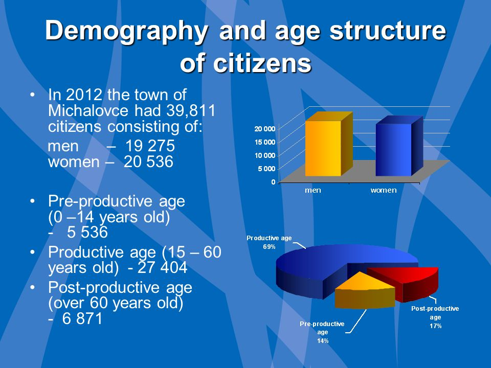 Demography and age structure of citizens In 2012 the town of Michalovce had 39,811 citizens consisting of: men – 19 275 women – 20 536 Pre-productive age (0 –14 years old) - 5 536 Productive age (15 – 60 years old)- 27 404 Post-productive age (over 60 years old) - 6 871