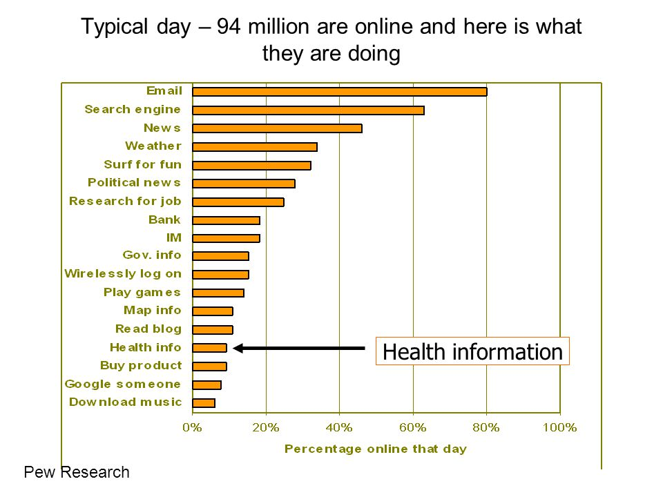 Typical day – 94 million are online and here is what they are doing Health information Pew Research