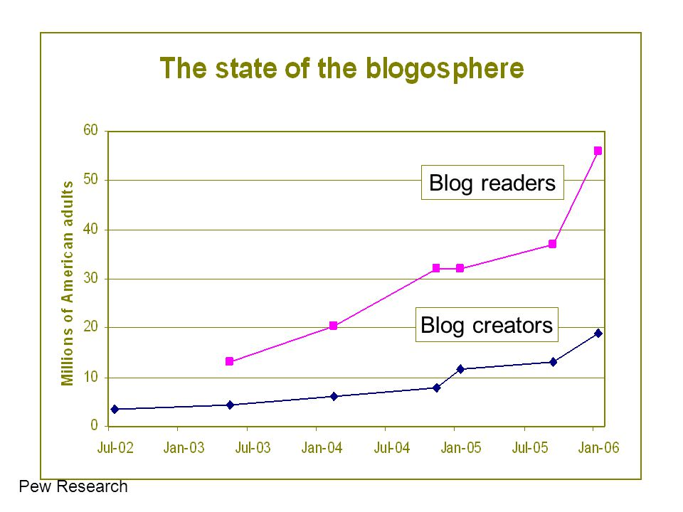 Blog readers Blog creators Blog readers Blog creators Pew Research