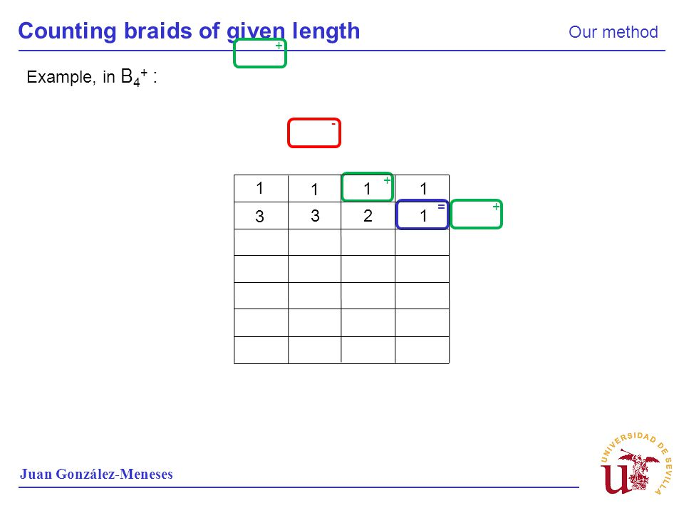 Counting braids of given length Our method Juan González-Meneses + + + - = Example, in B 4 + : 1 1 11 1 2 3 3
