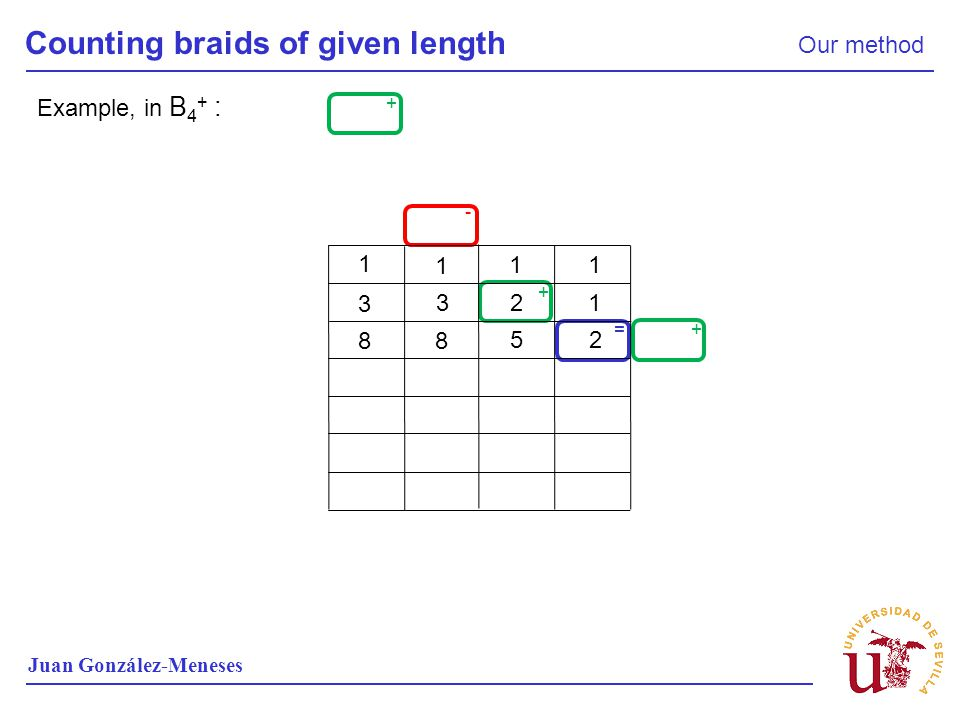 Counting braids of given length Our method Juan González-Meneses + + + - = Example, in B 4 + : 1 1 11 1 2 3 3 2 5 8 8