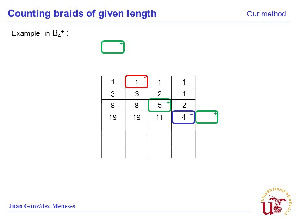 Counting braids of given length Our method Juan González-Meneses + + + - = Example, in B 4 + : 1 1 11 1 2 3 3 2 5 8 8 4 11 19