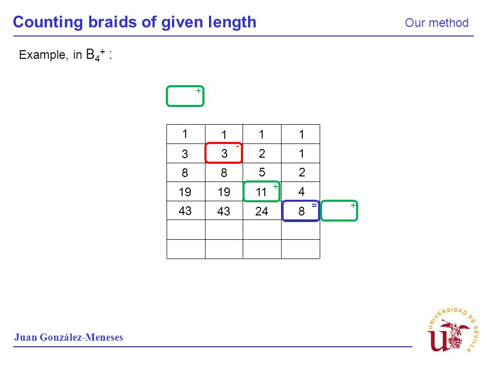 Counting braids of given length Our method Juan González-Meneses Example, in B 4 + : 1 1 11 1 2 3 3 2 5 8 8 4 11 19 824 43 + + + - =
