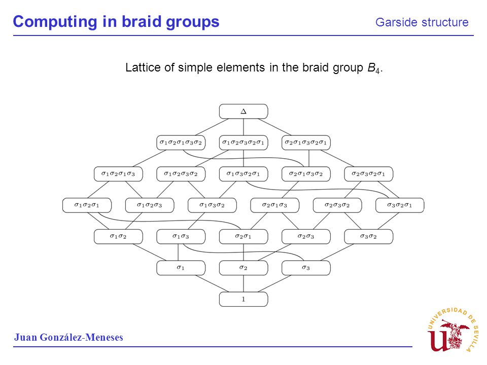 Lattice of simple elements in the braid group B 4. Juan González-Meneses Computing in braid groups Garside structure